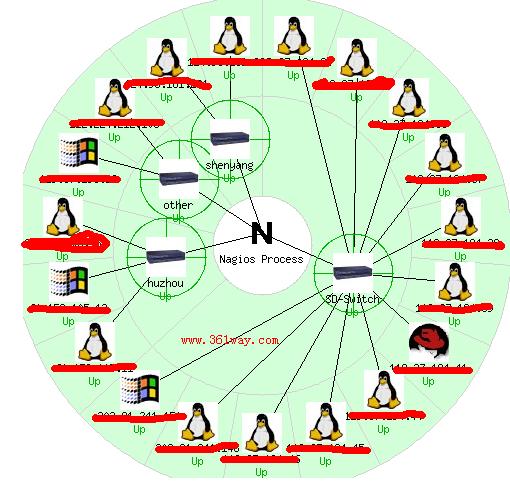 PRTG vs Nagios | Offlinewallet net